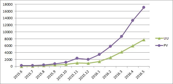 1年間のアクセス数のグラフ